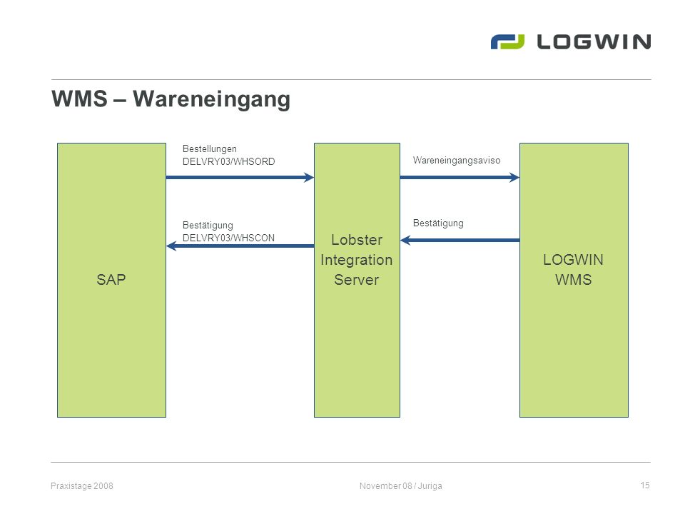 WMS – Wareneingang SAP Lobster Integration Server LOGWIN WMS