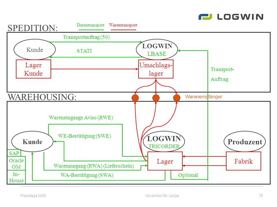 SPEDITION: WAREHOUSING: LOGWIN Produzent LOGWIN Lager Kunde Umschlags-