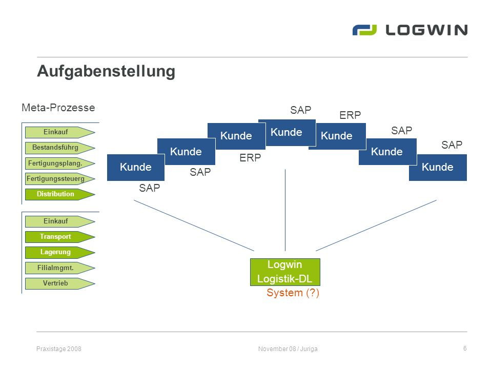 Aufgabenstellung Meta-Prozesse SAP ERP Kunde Kunde Kunde SAP Kunde
