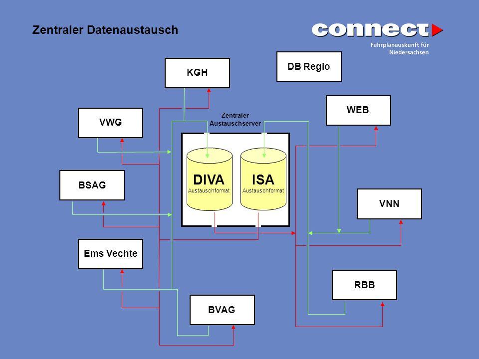DIVA ISA Zentraler Datenaustausch DB Regio KGH WEB VWG BSAG VNN