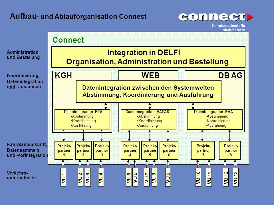 Organisation, Administration und Bestellung