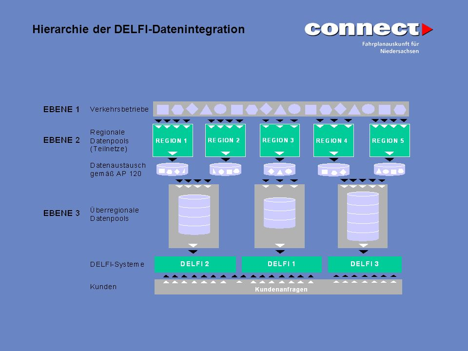Hierarchie der DELFI-Datenintegration