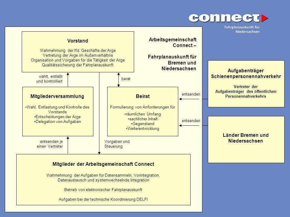 Fahrplanauskunft für Bremen und Niedersachsen Vorstand