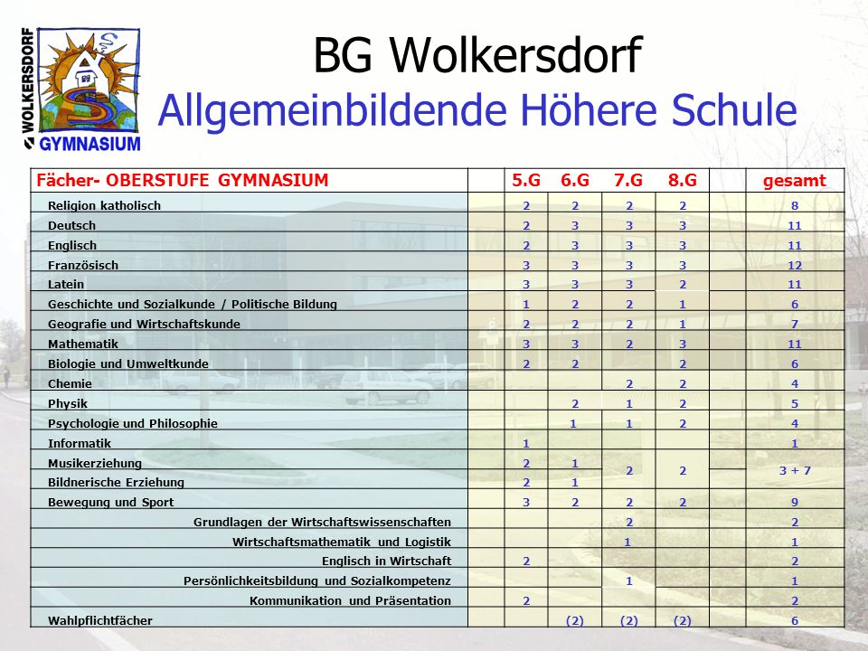 BG Wolkersdorf Allgemeinbildende Höhere Schule