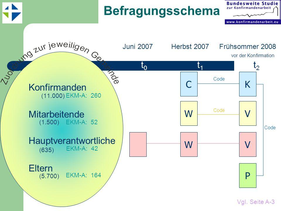 Befragungsschema Konfirmanden (11.000) Mitarbeitende (1.500)
