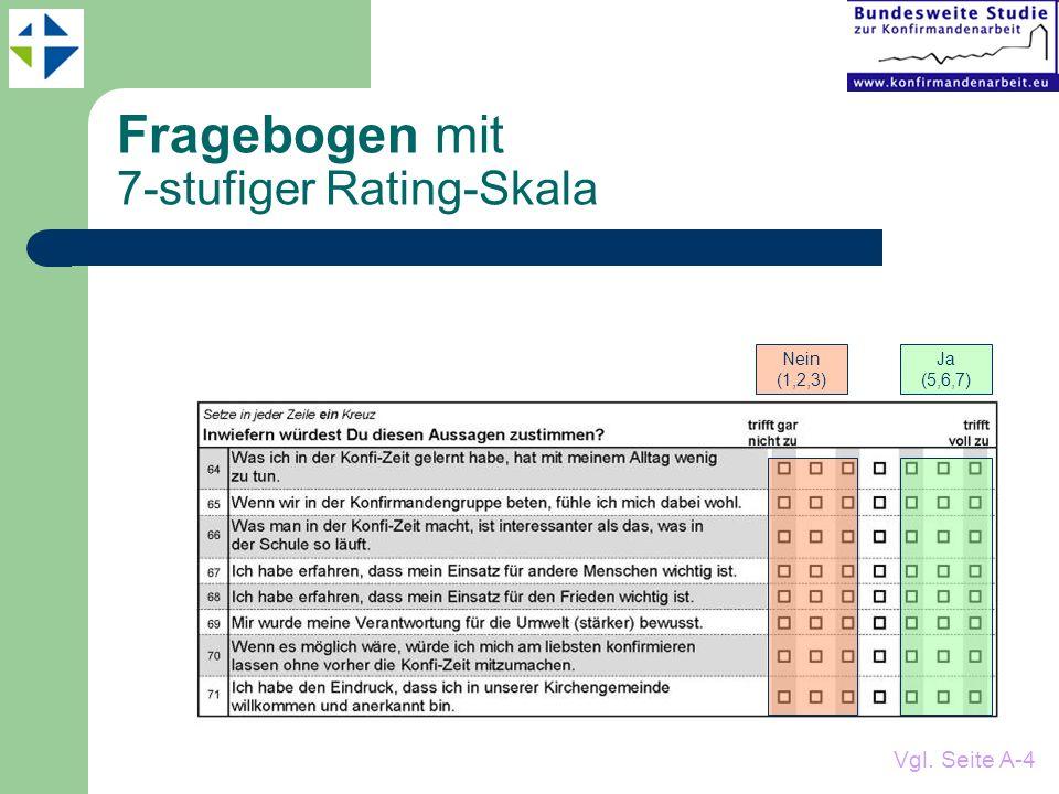 Fragebogen mit 7-stufiger Rating-Skala