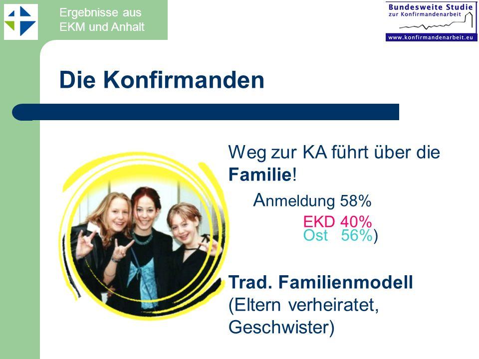Die Konfirmanden Weg zur KA führt über die Familie! Anmeldung 58%