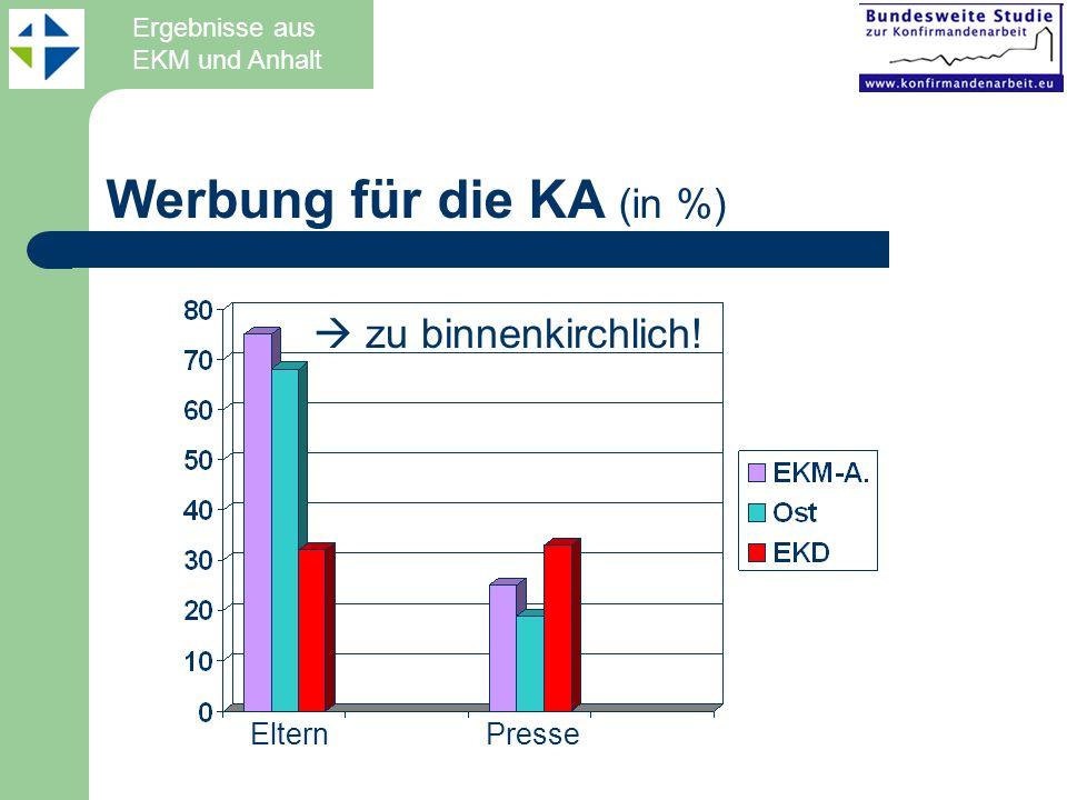Werbung für die KA (in %)
