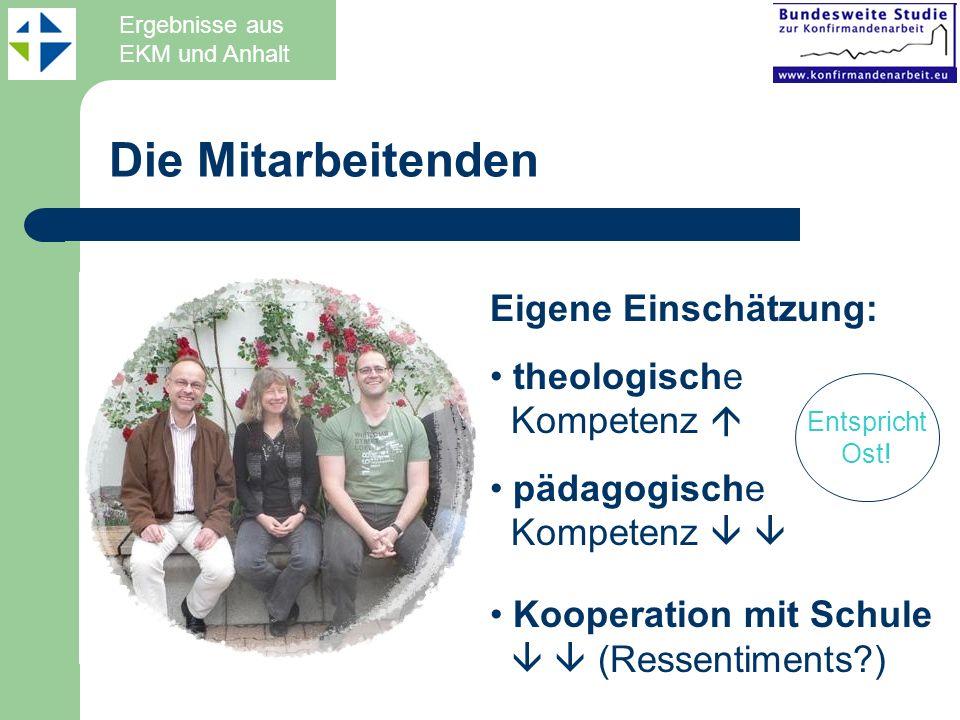 Die Mitarbeitenden Eigene Einschätzung: theologische Kompetenz 