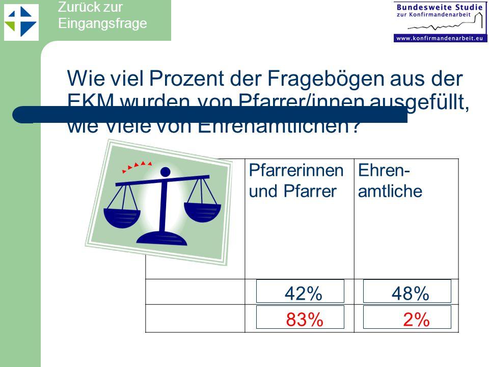 EKD EKM/Anh. 42% 48% 83% 2% Pfarrerinnen und Pfarrer Ehren-amtliche
