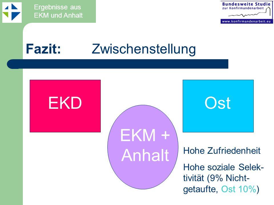 EKD Ost EKM + Anhalt Fazit: Zwischenstellung Hohe Zufriedenheit