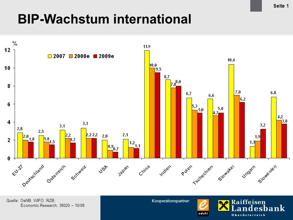 BIP-Wachstum international