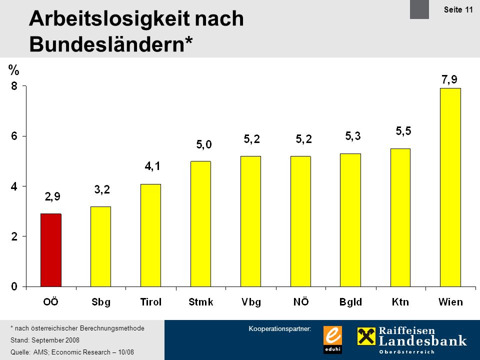 Arbeitslosigkeit nach Bundesländern*