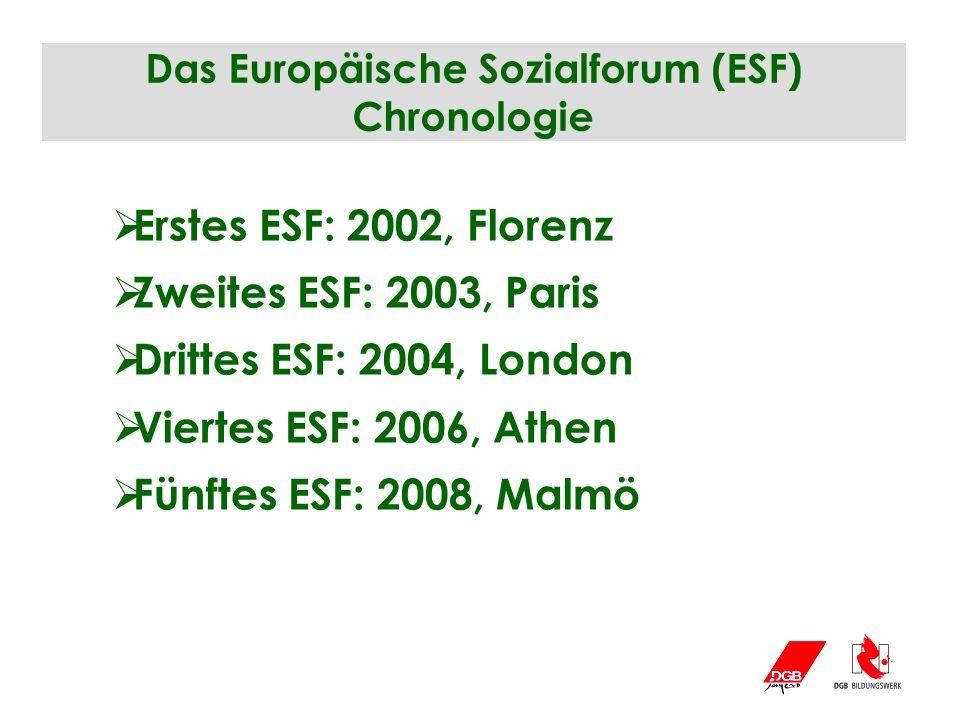 Das Europäische Sozialforum (ESF) Chronologie