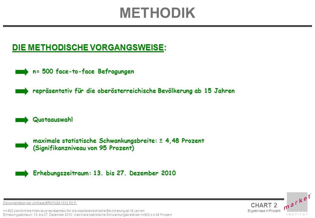 METHODIK DIE METHODISCHE VORGANGSWEISE: