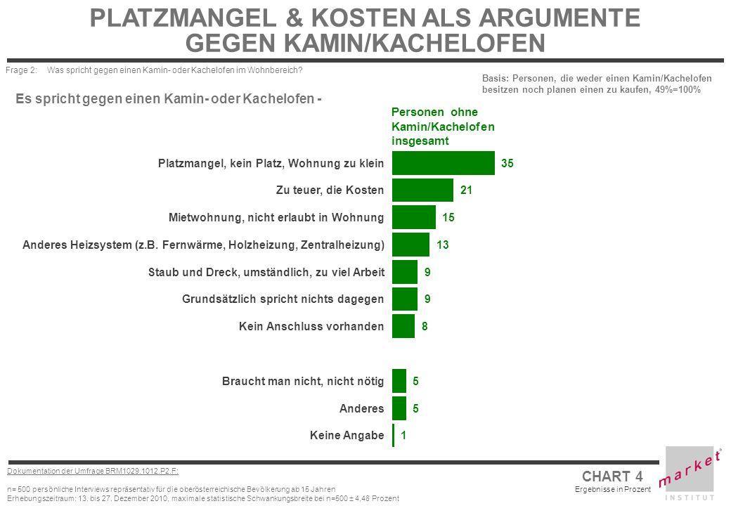 PLATZMANGEL & KOSTEN ALS ARGUMENTE GEGEN KAMIN/KACHELOFEN