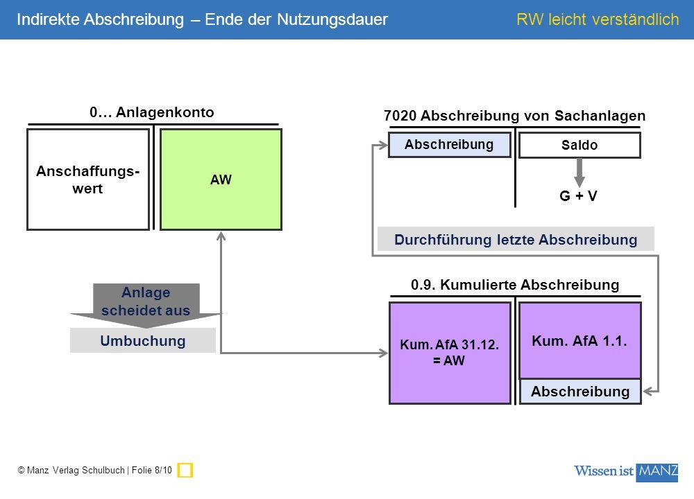 ü Indirekte Abschreibung – Ende der Nutzungsdauer 0… Anlagenkonto