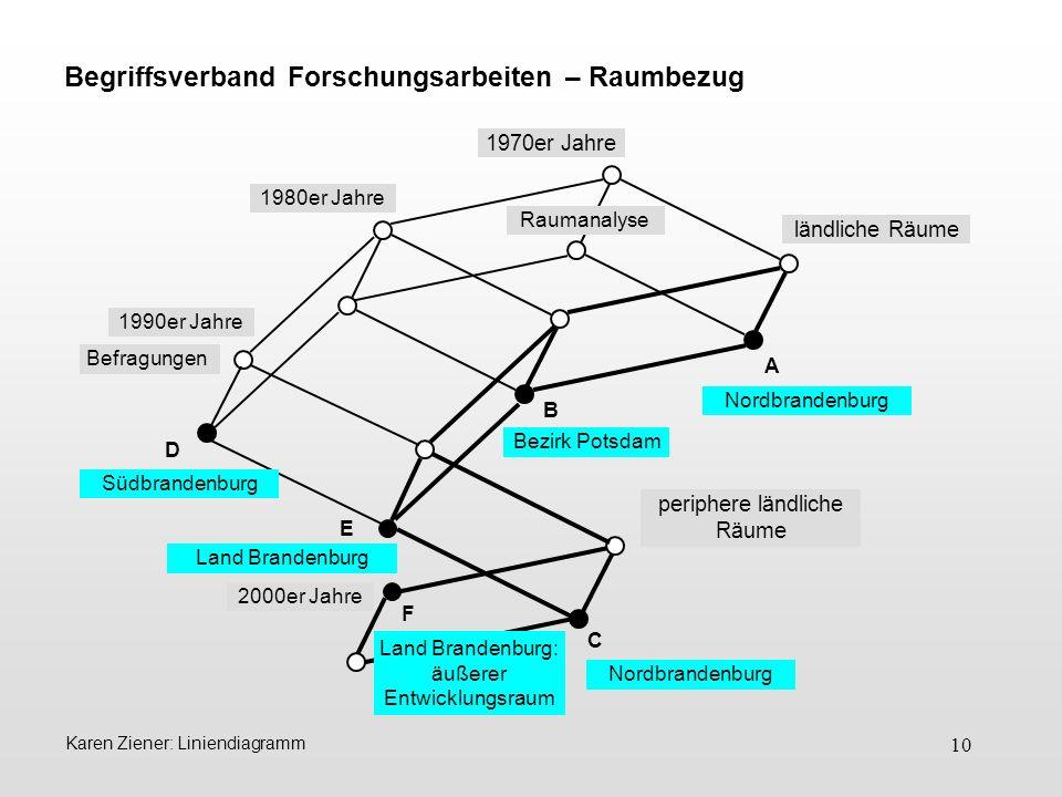 Begriffsverband Forschungsarbeiten – Raumbezug