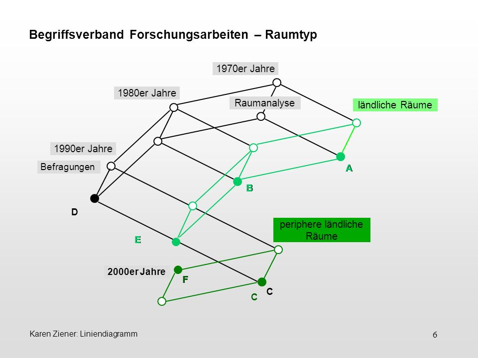Begriffsverband Forschungsarbeiten – Raumtyp