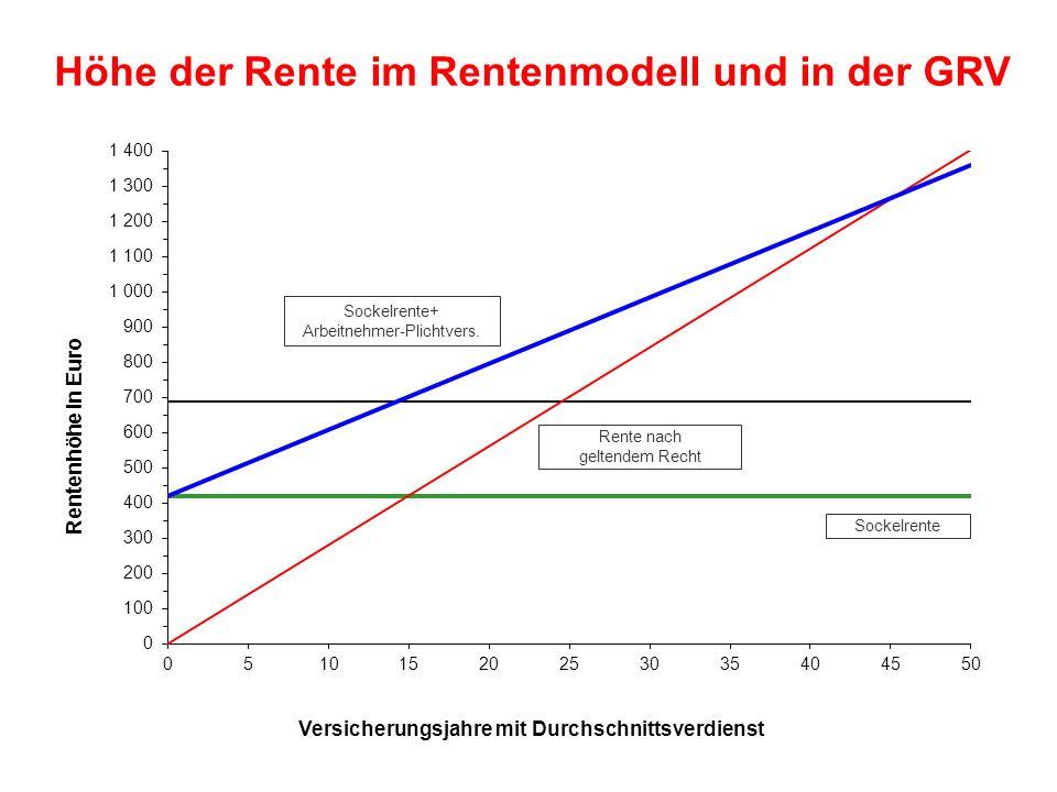 Höhe der Rente im Rentenmodell und in der GRV