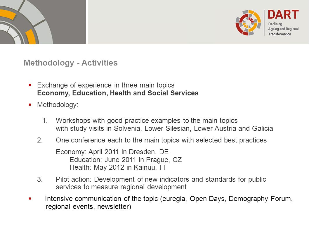 Methodology - Activities
