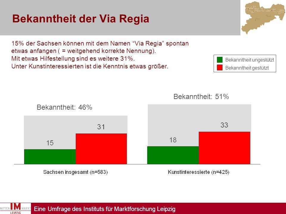 Bekanntheit der Via Regia