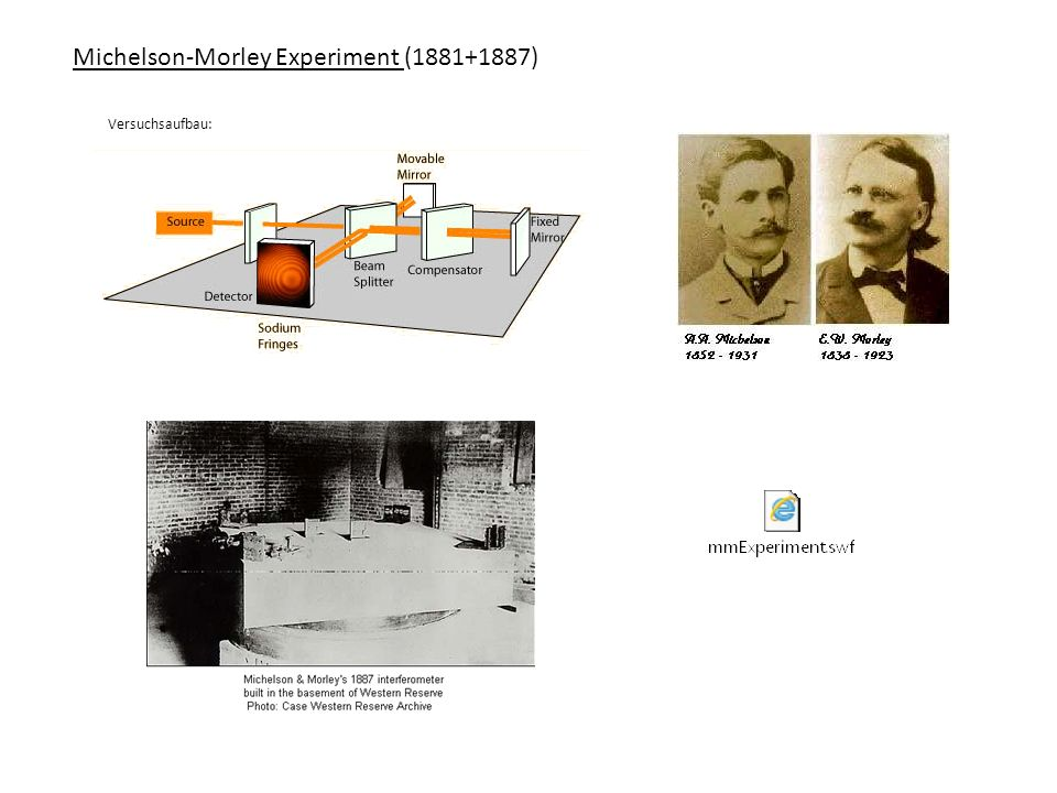Michelson-Morley Experiment (1881+1887)
