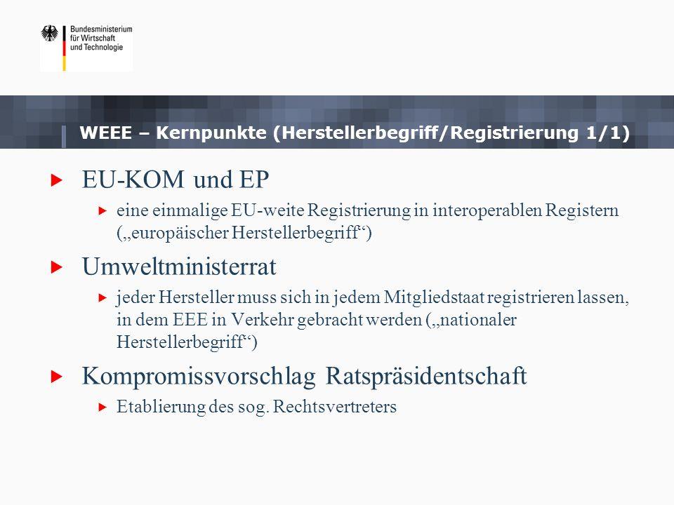 WEEE – Kernpunkte (Herstellerbegriff/Registrierung 1/1)