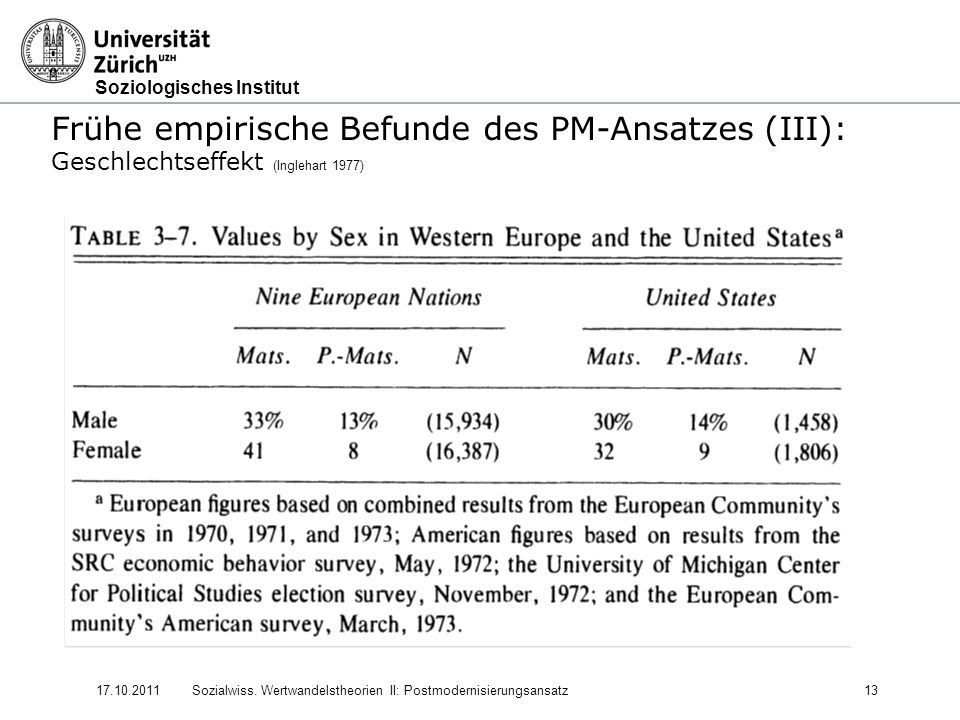 Frühe empirische Befunde des PM-Ansatzes (III):