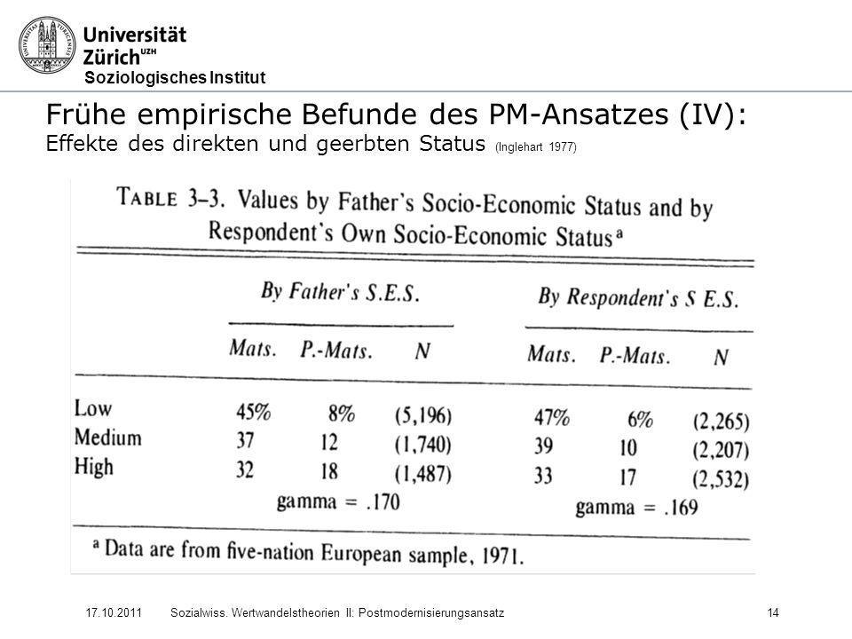 Frühe empirische Befunde des PM-Ansatzes (IV):