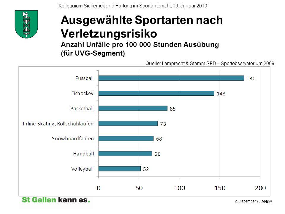 Ausgewählte Sportarten nach Verletzungsrisiko Anzahl Unfälle pro 100 000 Stunden Ausübung (für UVG-Segment)