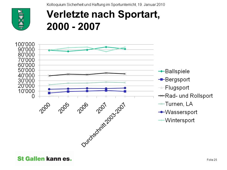 Verletzte nach Sportart, 2000 - 2007