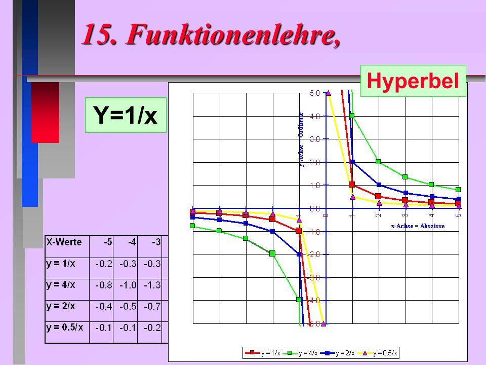 15. Funktionenlehre, Hyperbel Y=1/x