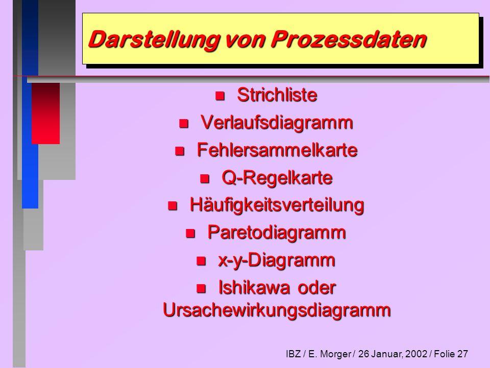 Darstellung von Prozessdaten