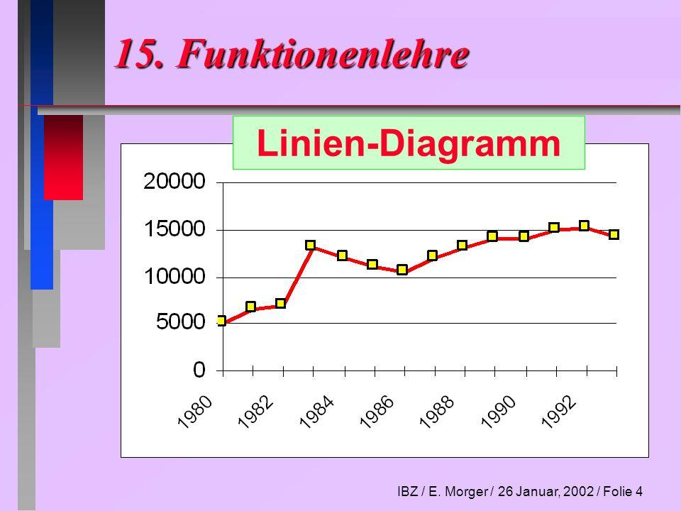 15. Funktionenlehre Linien-Diagramm