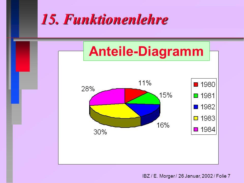 15. Funktionenlehre Anteile-Diagramm