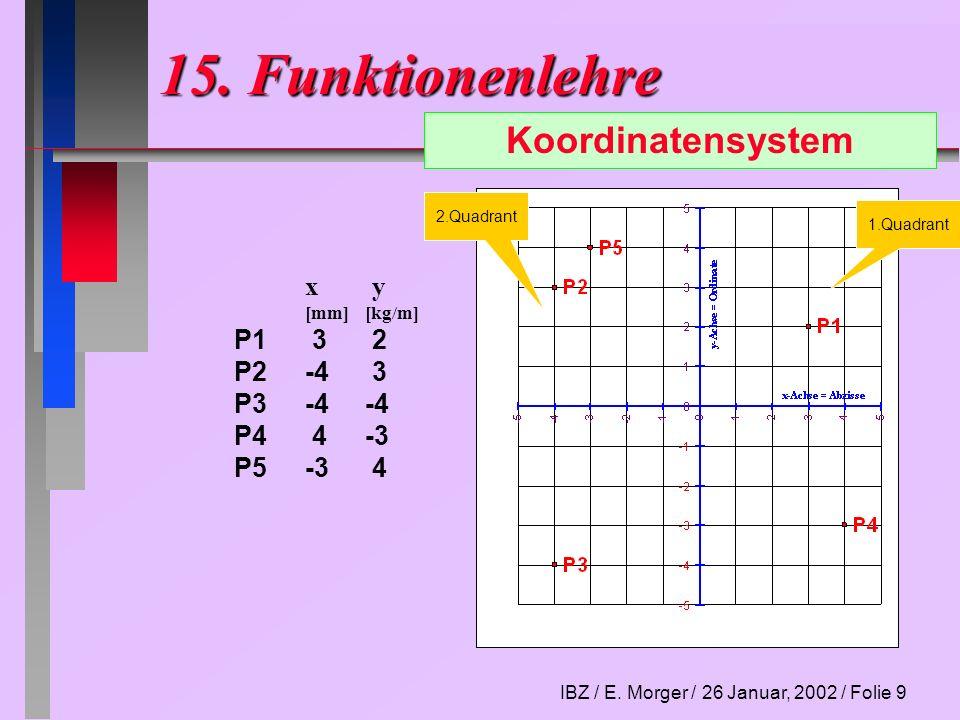 15. Funktionenlehre Koordinatensystem x y P1 3 2 P2 -4 3 P3 -4 -4