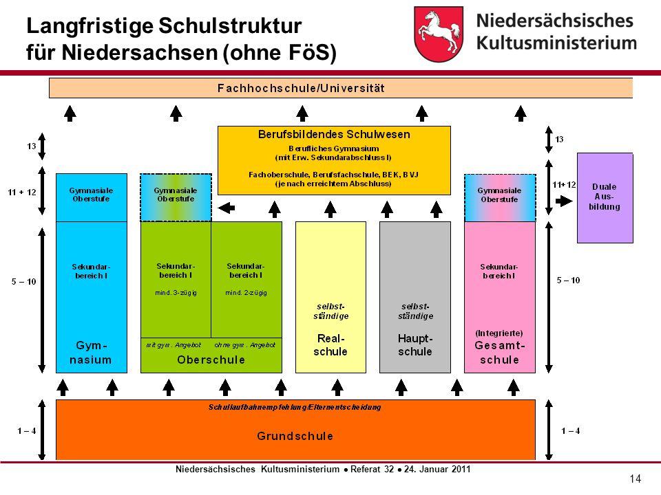 Niedersächsisches Kultusministerium  Referat 32  24. Januar 2011