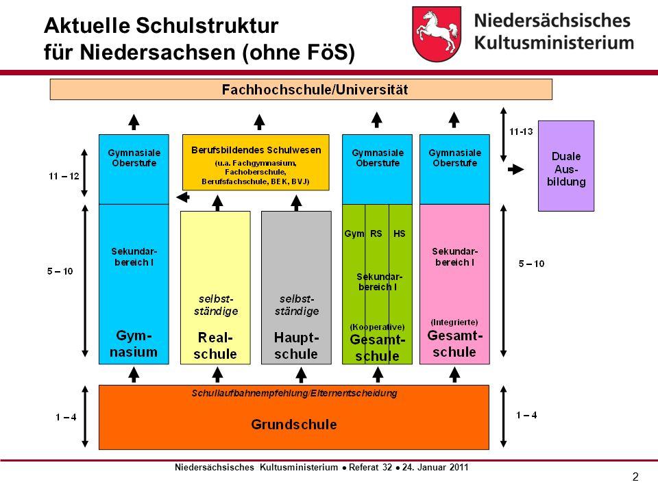 Aktuelle Schulstruktur für Niedersachsen (ohne FöS)