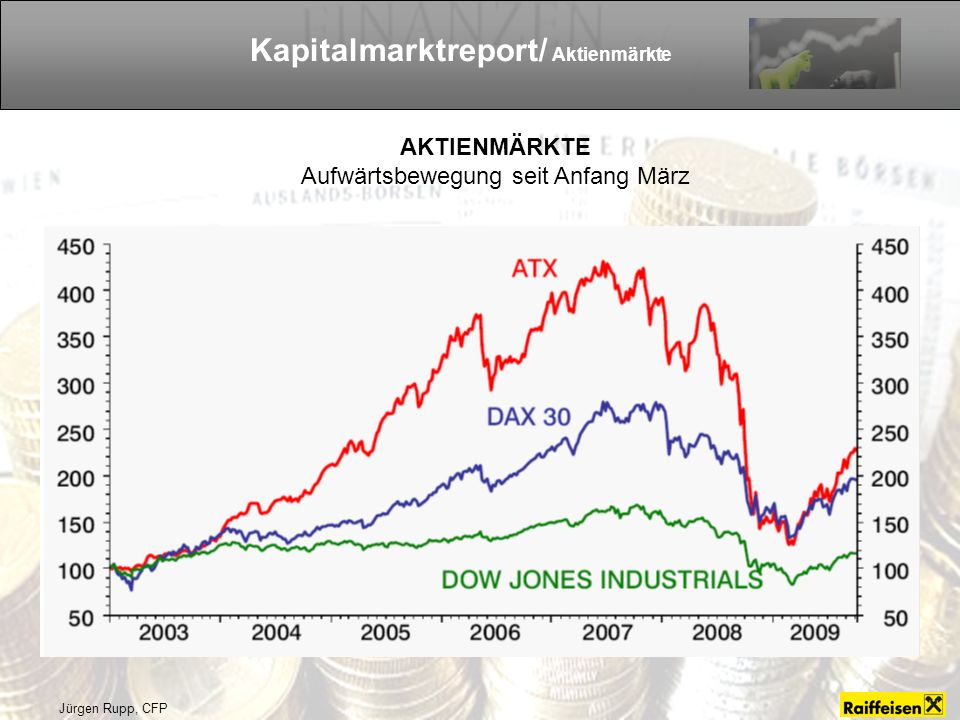 Kapitalmarktreport/ Aktienmärkte