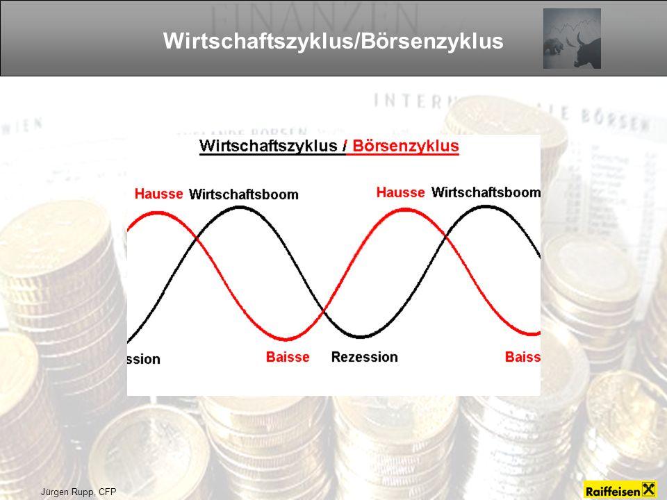 Wirtschaftszyklus/Börsenzyklus