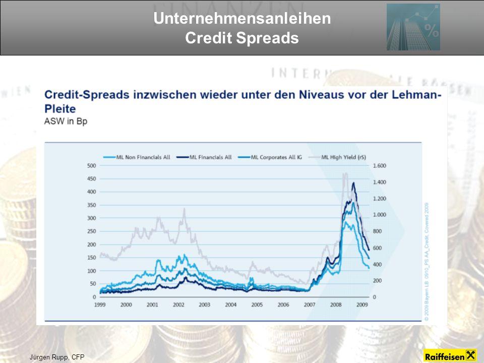 Unternehmensanleihen Credit Spreads