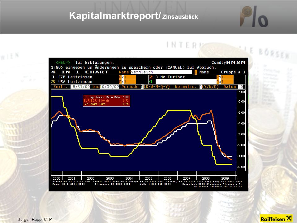Kapitalmarktreport/ Zinsausblick