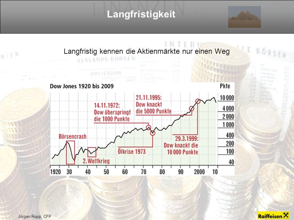 Langfristigkeit Langfristig kennen die Aktienmärkte nur einen Weg