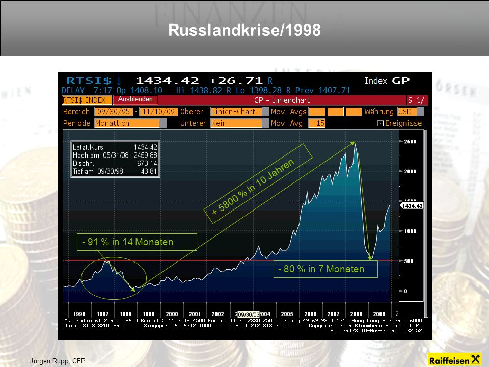 Russlandkrise/1998 + 5800 % in 10 Jahren - 91 % in 14 Monaten