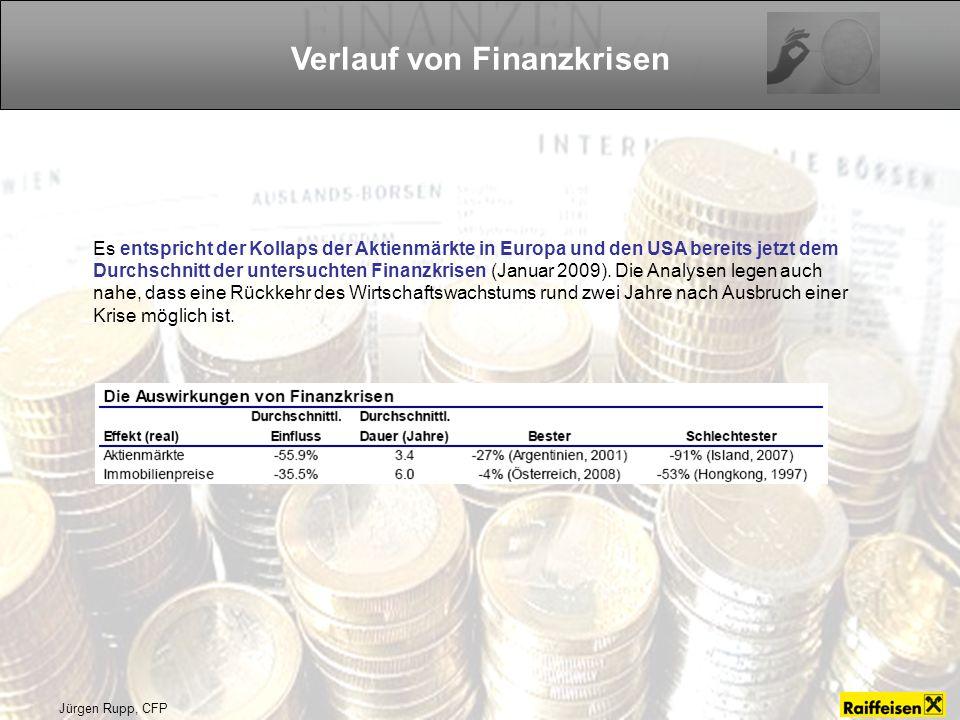 Verlauf von Finanzkrisen