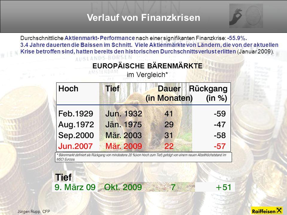 Verlauf von Finanzkrisen EUROPÄISCHE BÄRENMÄRKTE