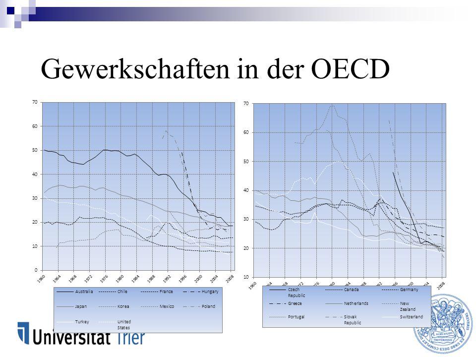 Gewerkschaften in der OECD