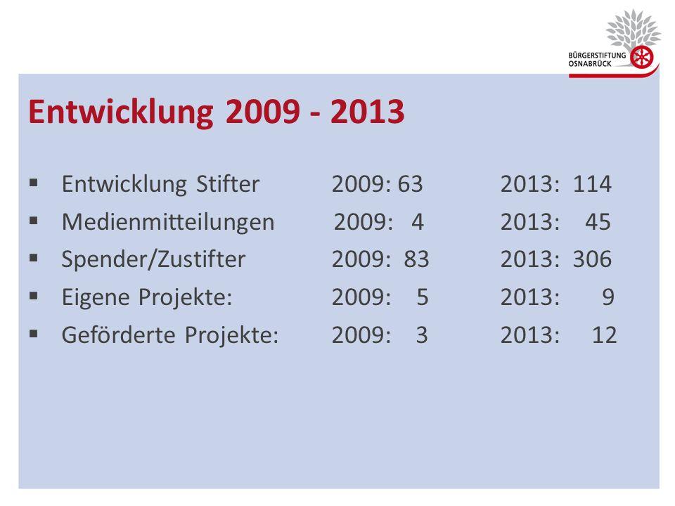 Entwicklung 2009 - 2013 Entwicklung Stifter 2009: 63 2013: 114