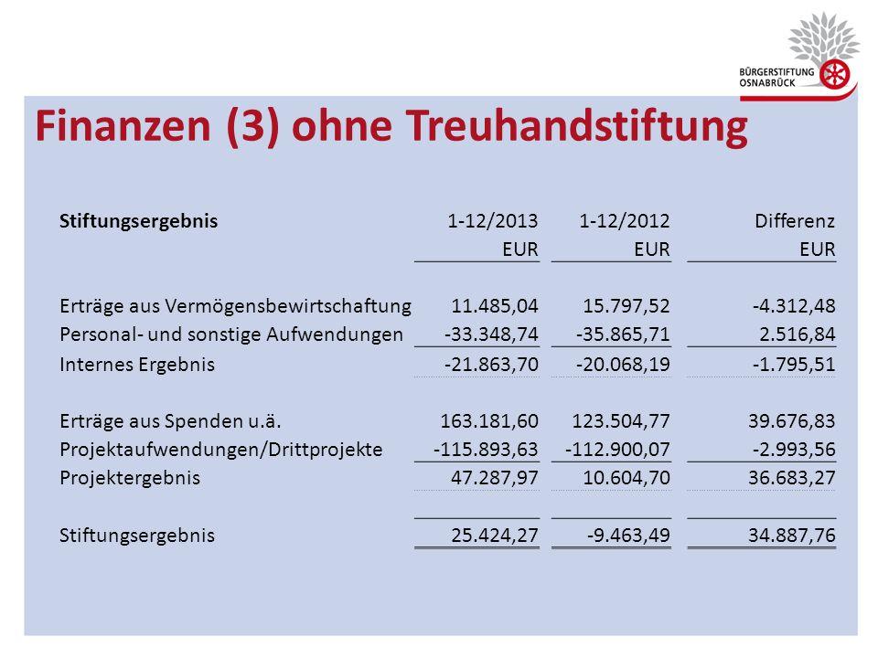 Finanzen (3) ohne Treuhandstiftung